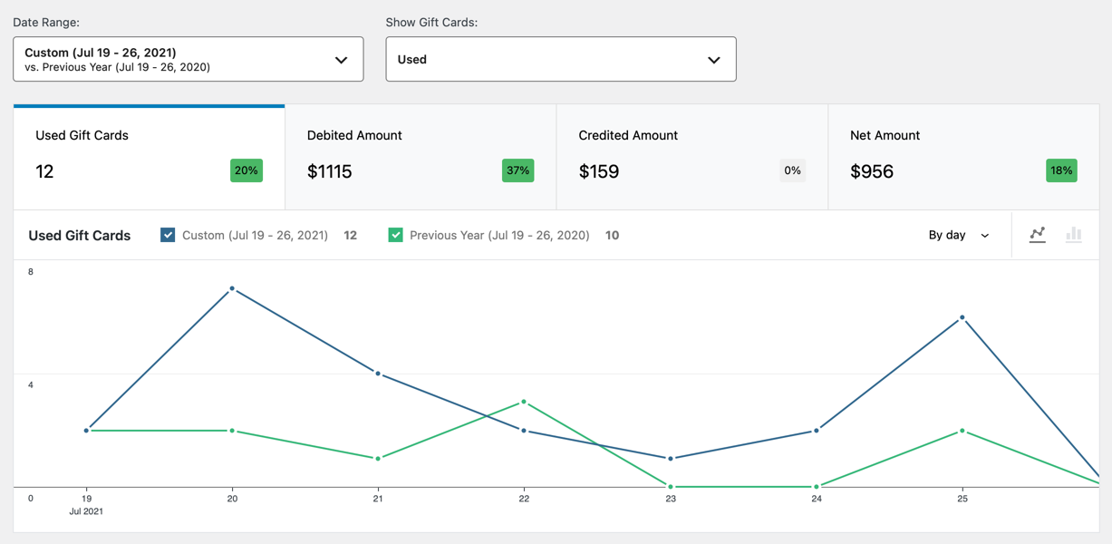 Drill down into detailed usage analytics, and generate issued and expired amount reports.