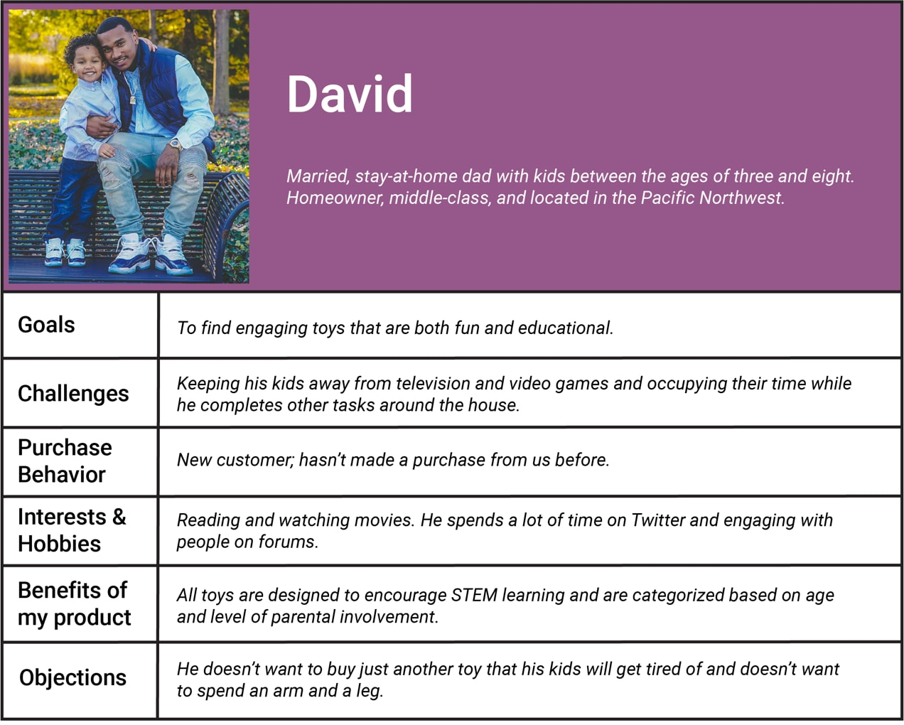buyer persona for David, with goals, challenges, and more