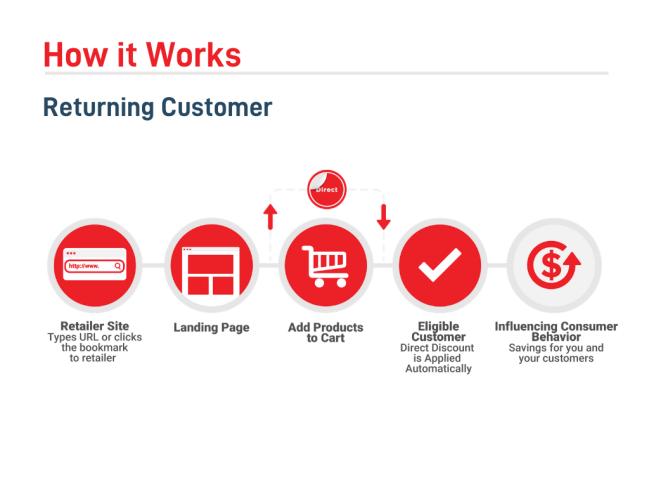 repeat customer - commerce direct