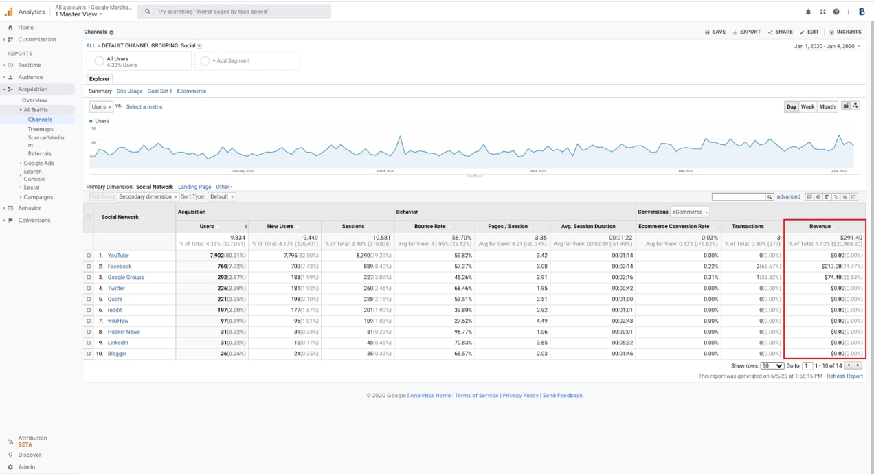 traffic report in Google Analytics