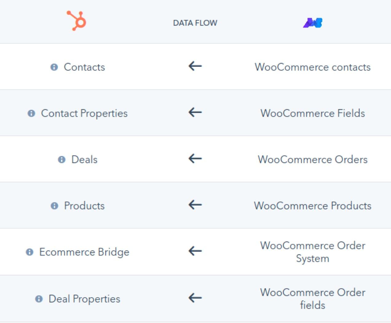 data flow between WooCommerce and HubSpot