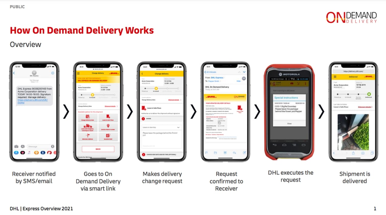 graphic showing how On Demand Delivery works with DHL