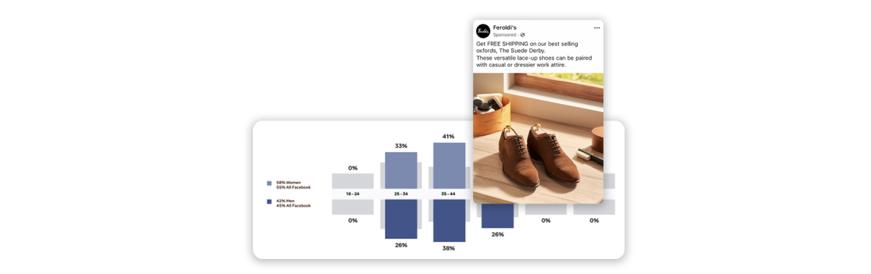 Facebook ad with analytics