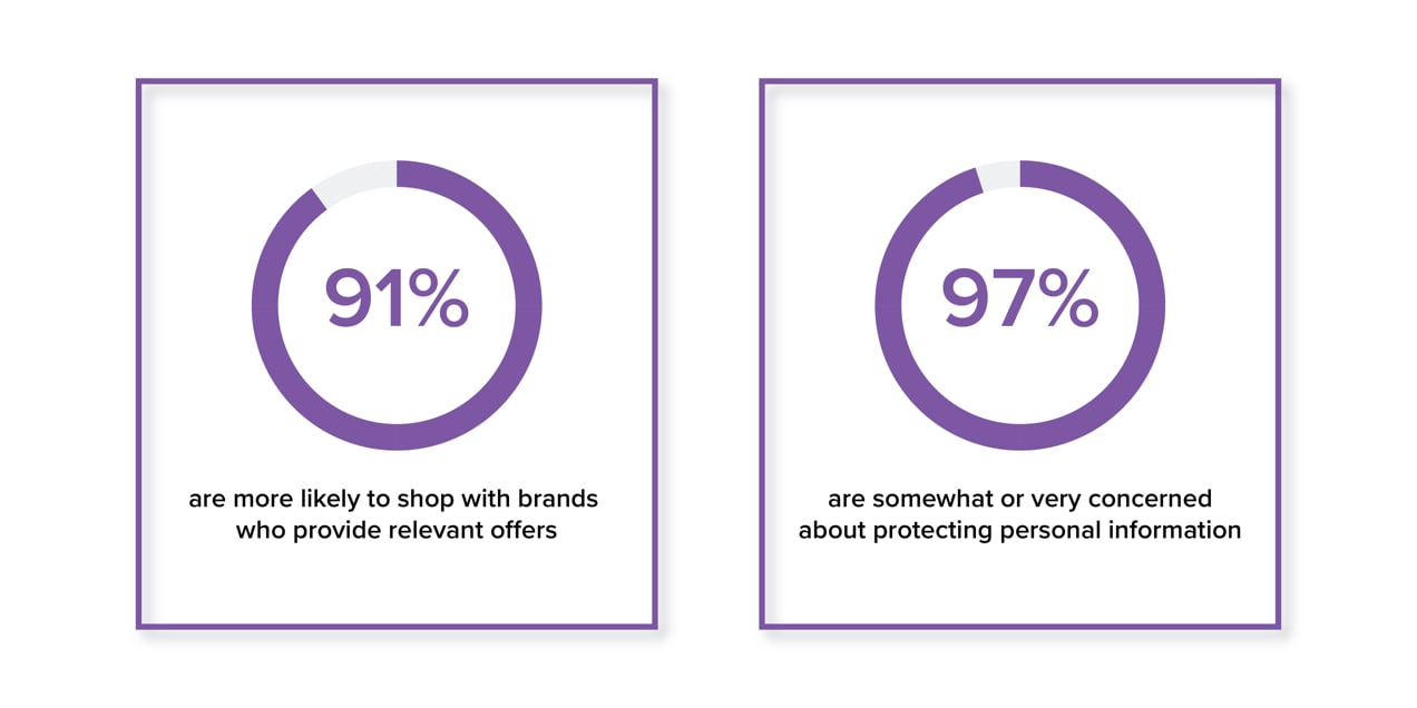 stats showing how people feel about personalization and privacy