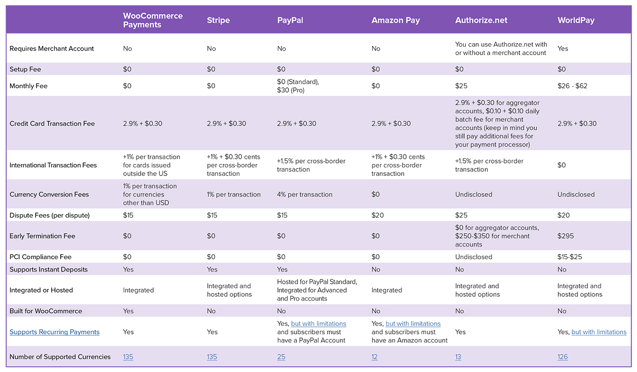 chart comparing payment solutions