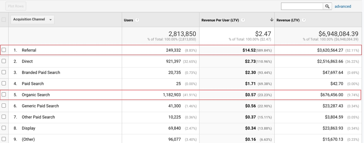 acquisition channel and revenue per user