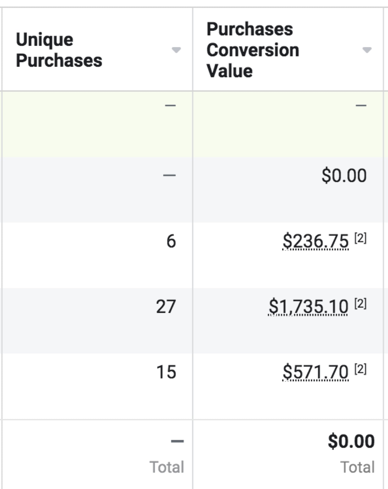 table with unique purchases and purchases conversion values